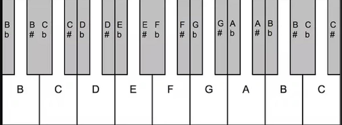 Przykład klawiatury z 19 klawiszami